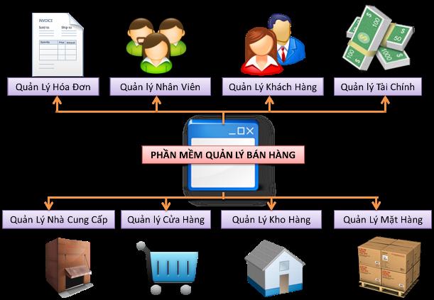 Các loại mặt hàng giá kệ và thiết bị siêu thị bán chạy công ty Thăng Long